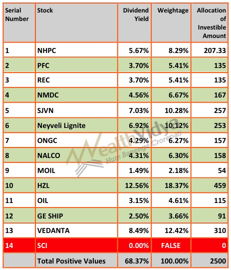 Table shows allocation of investments to stocks based on Dividend Yield Criterion