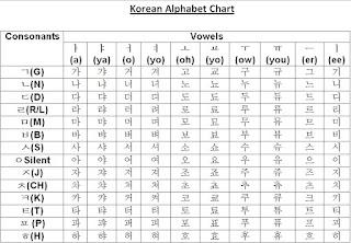 huruf alfabet korea