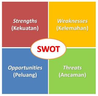 Pengertian dan Langkah-Langkah Analisis SWOT
