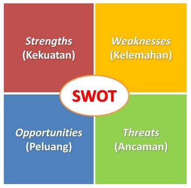 Pengertian Dan Langkah Langkah Analisis Swot Wawasanpendidikan