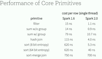 Apache Spark 2.0 Features