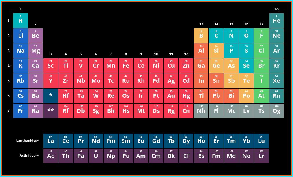 pengelompokan unsur menurut lavoisier - Tabel Periodik Unsur Bentuk Panjang Tersusun