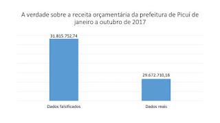 Prefeitura de Picuí emite nota de esclarecimento