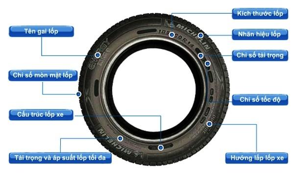 Hướng dẫn đọc thông số lốp| Huong dan doc thong so lop