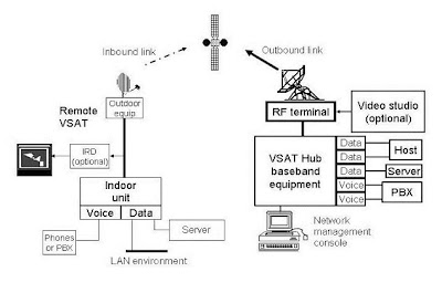 Digital Audio Broadcasting Countries Using DAB/DMB Wiring