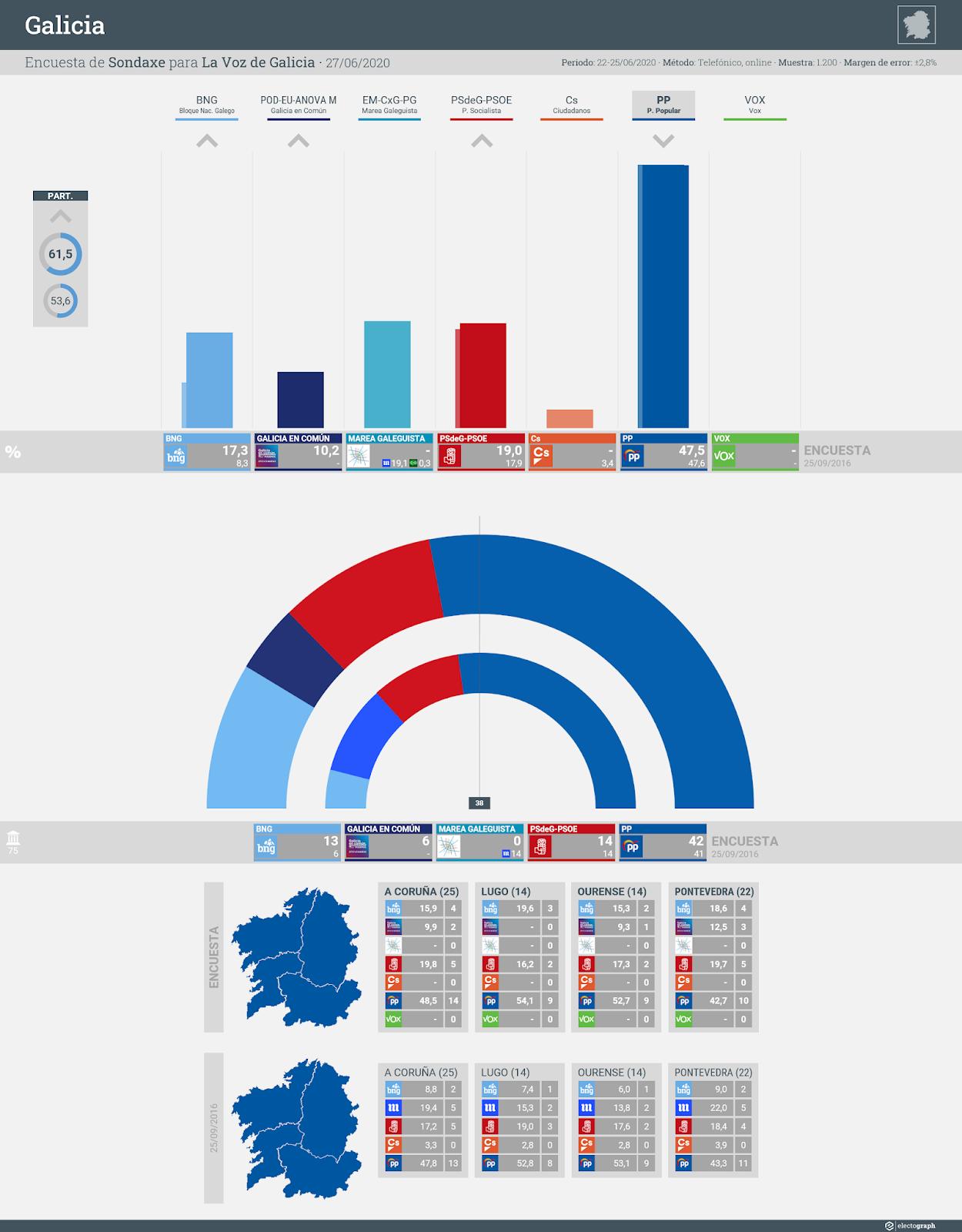 Gráfico de la encuesta para elecciones autonómicas en Galicia realizada por Sondaxe para La Voz de Galicia, 27 de junio de 2020