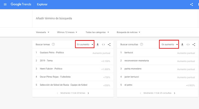 google-venezolanos-noticias-temas-consultas-aumento