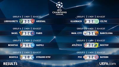 UEFA Champions League 2017: Fase de Grupos 4