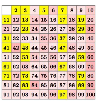 how to break prime numbers