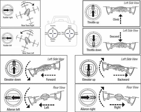 Cara Menggunakan Remote Untuk Menerbangkan Drone