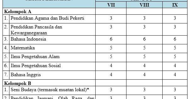 Struktur Kurikulum 2013 Sd Revisi 2017