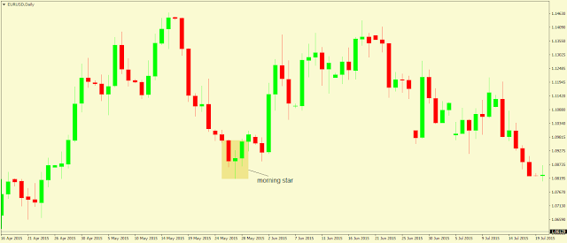 Morning Star Candlestick Pattern In a Chart