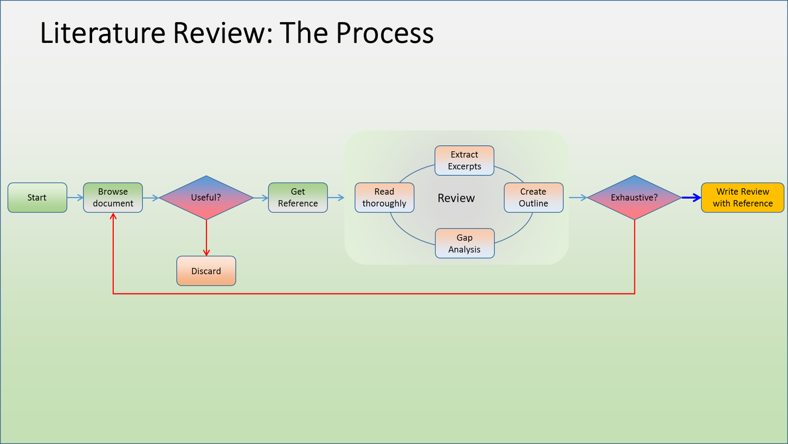 Figure    A hermeneutic framework for the literature review process consisting of two major hermeneutic