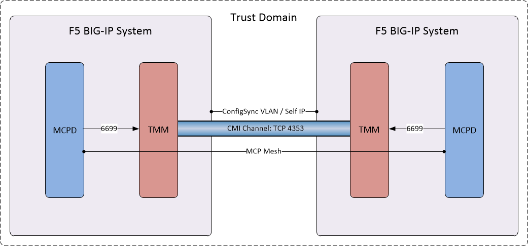 Devious Networks: BIG-IP High Availability Part Two