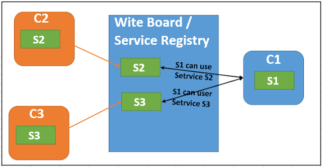 Liferay savvy service registry is key component in the osgi implementation and osgi declarative service have used service registry to provide dependency mechanism among malvernweather Images
