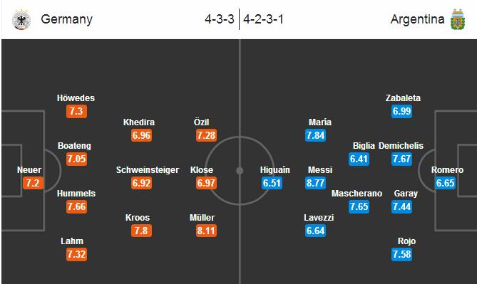 Prediksi Jerman Vs Argentina Final Piala Dunia Brasil
