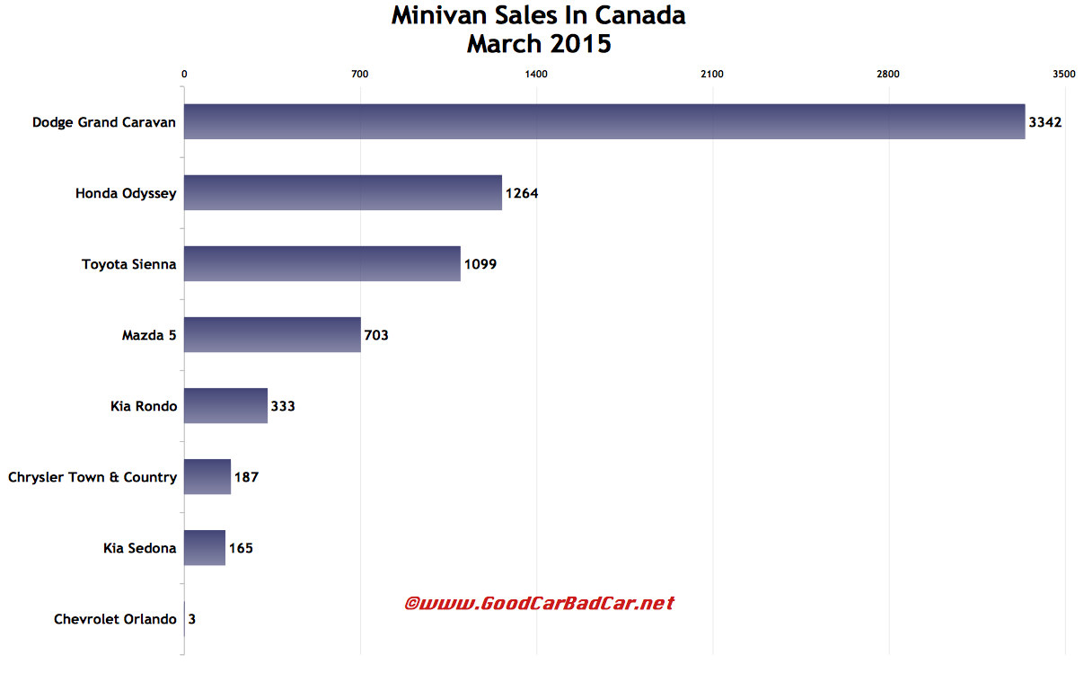Canada minivan sales chart March 2015