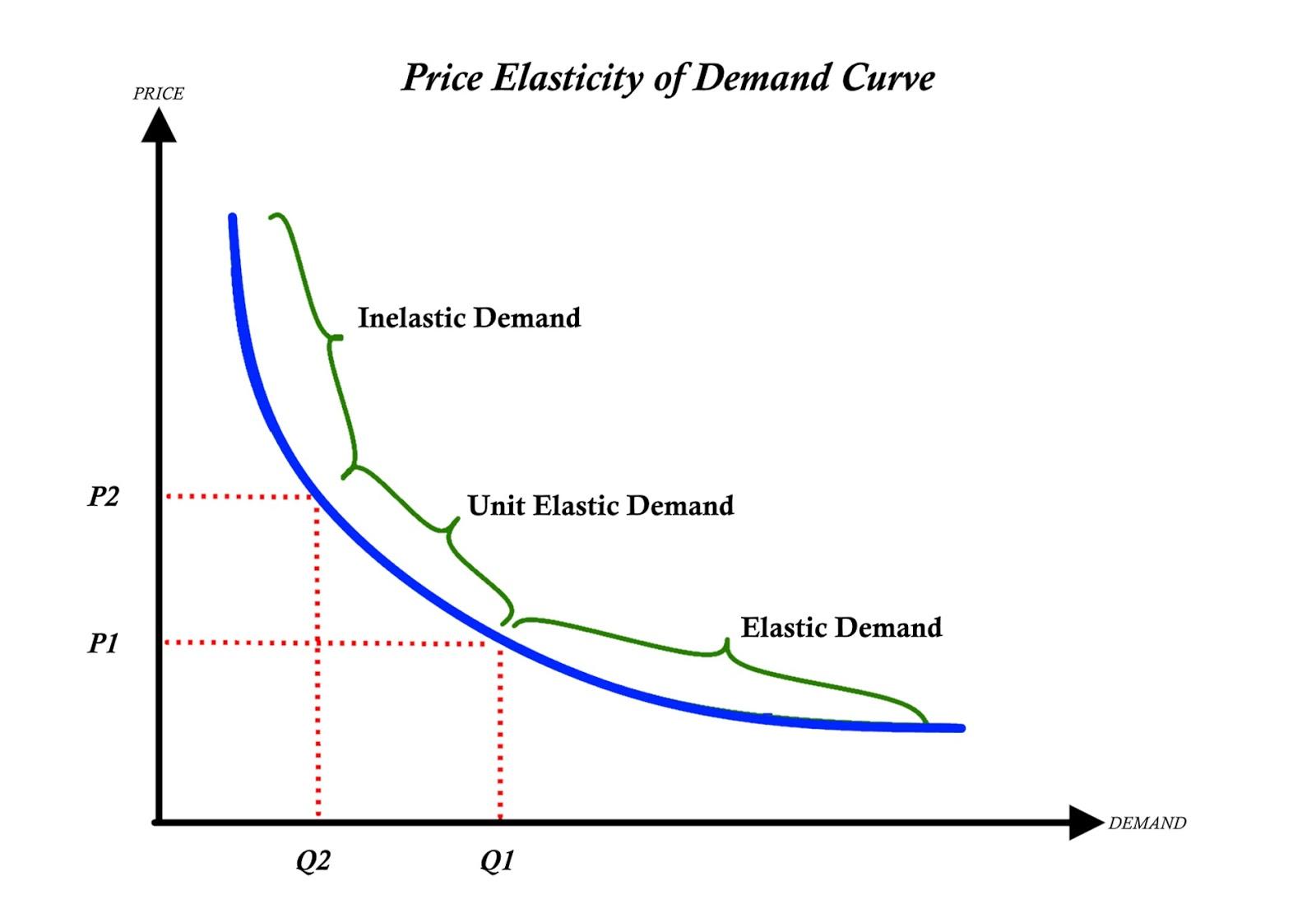 Elasticity Elasticity Of Demand
