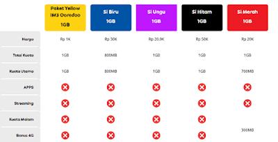Paket Yellow Indosat 1GB Hanya Rp.1.000