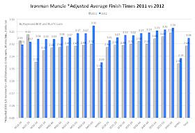 RunTri: Ironman 70 3 Muncie 2012: Results Analysis