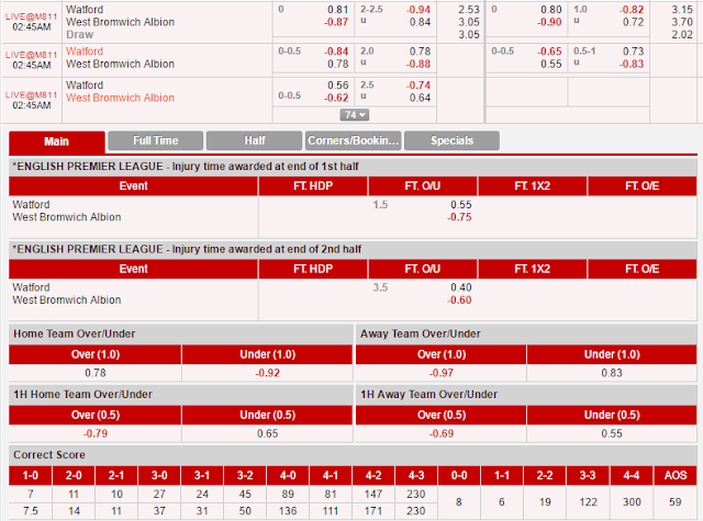 Nhận định - Soi kèo Watford vs West Brom