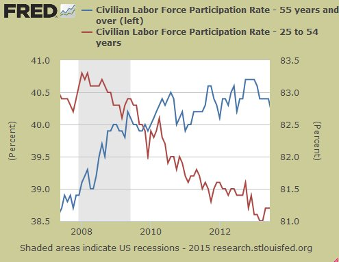 Labor Force Partcipation Rate