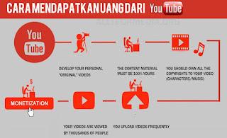 mendapatkan uang dari youtube