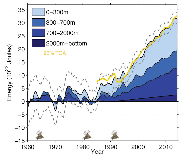 New estimate of ocean heat finds more warming