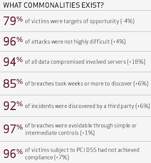 79% victims targets of opportunity; 96% of attacks not difficult; 96% of victims subject to PCI were not compliant; 97% were avoidable through simple or intermediate controls