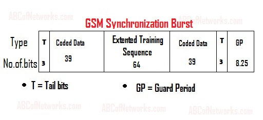 GSM-Synchronization-Burst