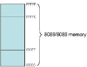 memory 8088