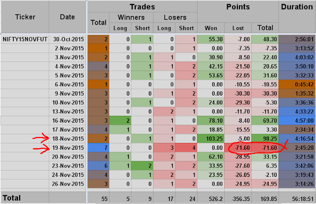 Day Trading: Daily Statistics of the November series