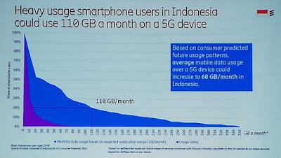 Peningkatan pemakaian data dengan teknologi 5G