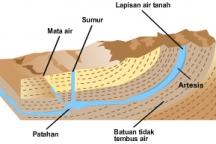 Jenis - Jenis Air Tanah
