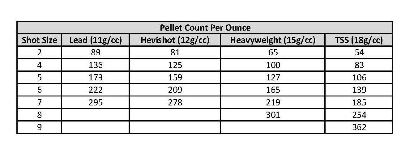 Tss Pellet Count Per Ounce