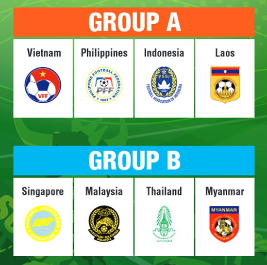 AFF Suzuki Cup 2014 - Fixtures and Results