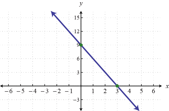 Graph of the Line