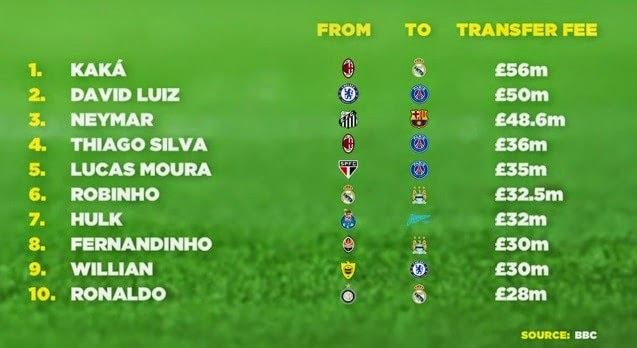 Top 10 Most Expensive Brazilian Signings