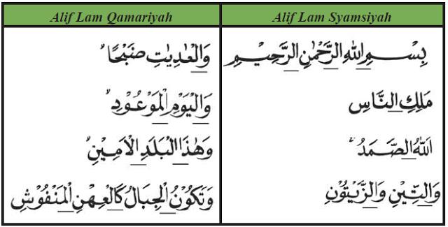 Hukum Bacaan Lam Ta Rif Syamsiah Dan Qamariyah Beserta Contohnya