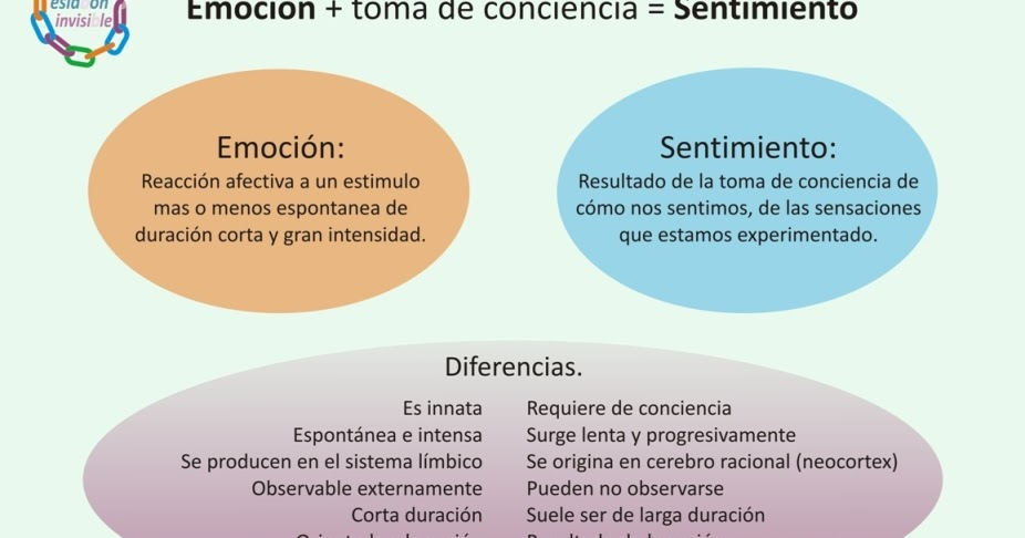 Distinguiendo la emoci n y el sentimiento