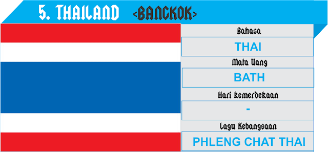 Profil negara Asean - Thailand