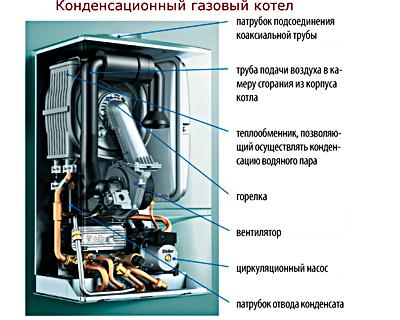 Принципиальная схема конденсационного котла
