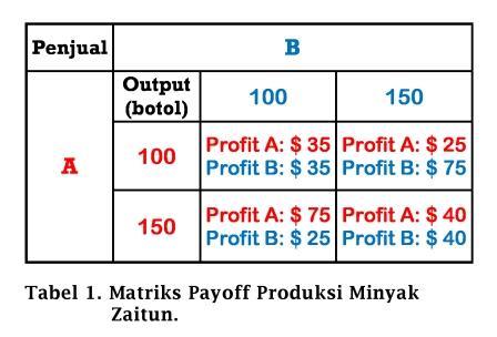 Matriks Payoff Produksi Minyak Zaitun - www.ajarekonomi.com