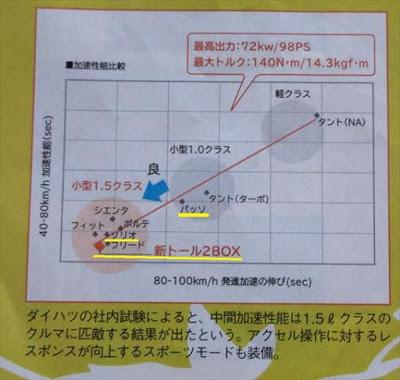 ソリオ vs ルーミー トール 加速性能 動力性能 比較