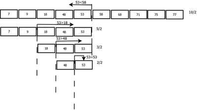 Binary Search Tree (TreeMap-1)