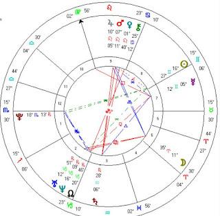 Emily Ratajkowski natal horoscope reading
