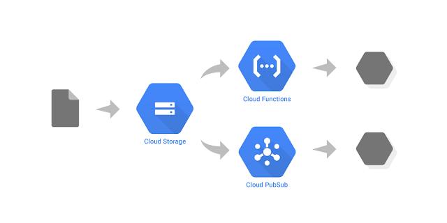 Google Cloud Storage introduces Cloud Pub/Sub notifications - Google Updates