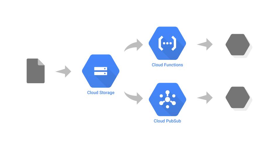 Google Cloud Platform Blog Google Cloud Storage