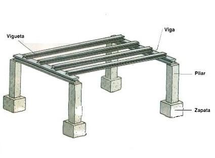 Que es una estructura y sus partes for Partes del techo de una casa