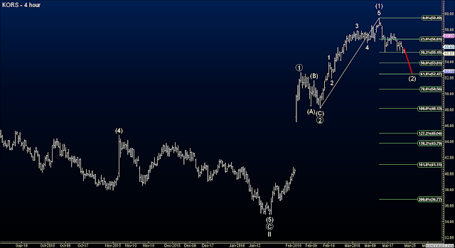Elliott Wave Option Signals - KORS Short